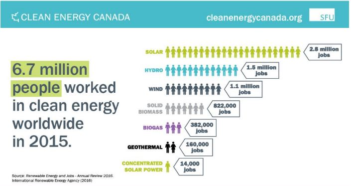 <who> Photo Credit: Clean Energy Canada: The Transition Takes Hold </who>