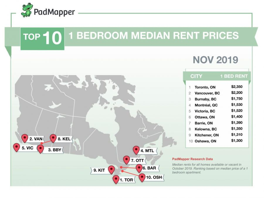 Here's the average cost of rent in major Canadian cities for November 2019