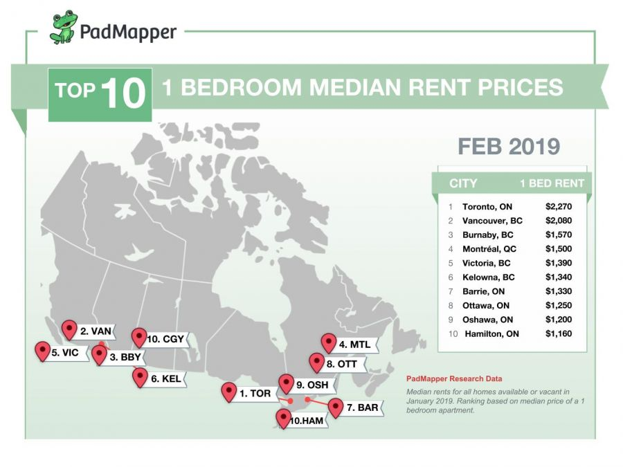 Here's the average cost of rent in major Canadian cities for February 2019