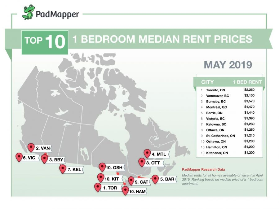 Here's the average cost of rent in major Canadian cities for May 2019