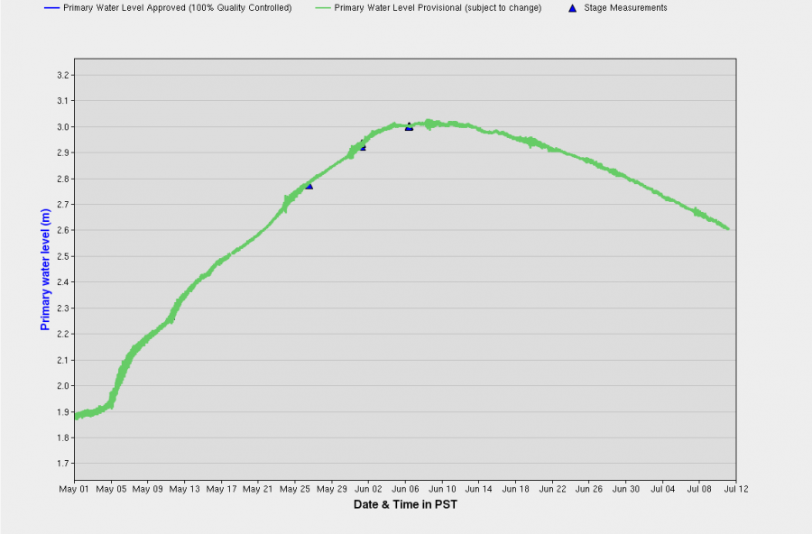 Data chart showing Okanagan Lake level from May 1 to July 11.