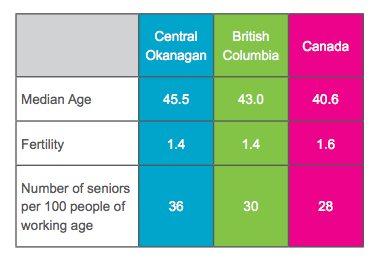 <who>Photo Credit: Vital Signs Brief</who>Comparison of median age, fertility, and number of seniors per 100 people of working age, for the Central Okanagan, British Columbia, and Canada, 2013-2015. Data from Statistics Canada and BC Stats.