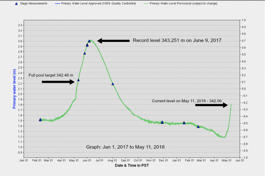 Graph: Government of Canada - Okanagan Lake levels