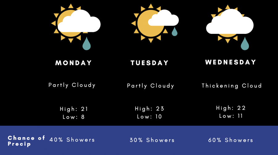 Weather with Wesla: Sun, clouds, showers, repeat