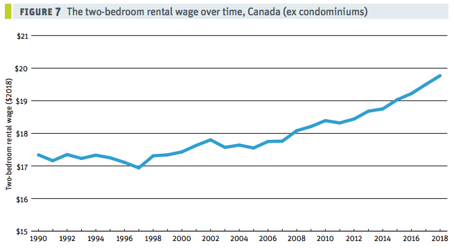 Rents in most Canadian cities are unaffordable for lower-income earners, behold says