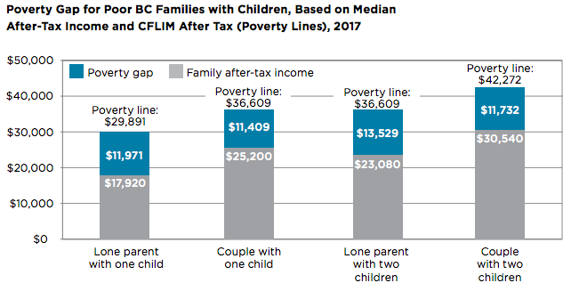 <who> Photo credit: BC Child Poverty Report Card