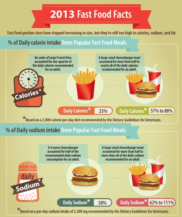Research On Increasing Fast Food Chains