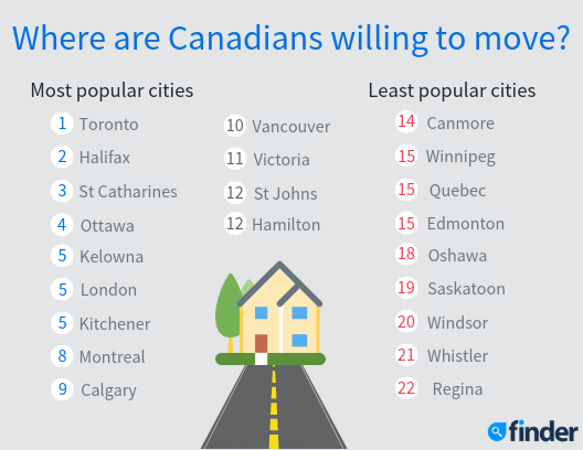 Kelowna ranks 5th as a city Canadians would consider moving to: study