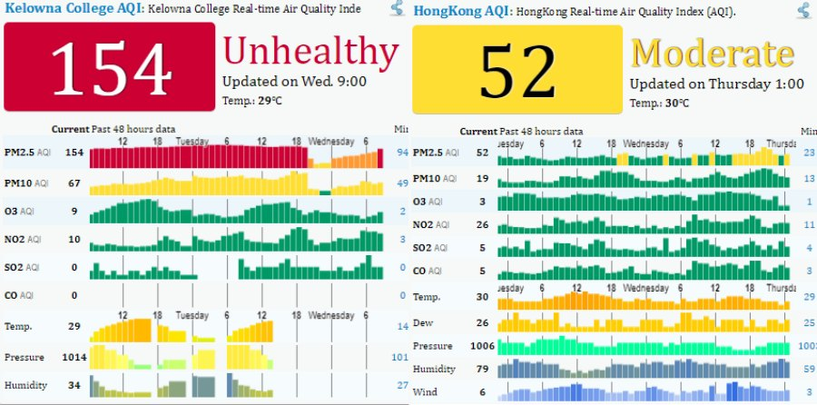 </who> Kelowna's air quality on Aug. 9th (Left) versus Hong Kong's's air quality on Aug. 9th