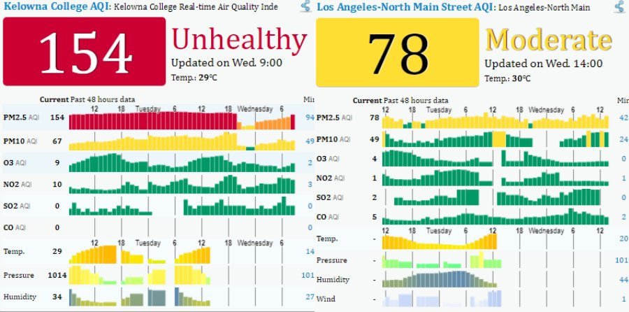 </who> Kelowna's air quality on Aug. 9th (Left) versus L.A.'s air quality on Aug. 9th