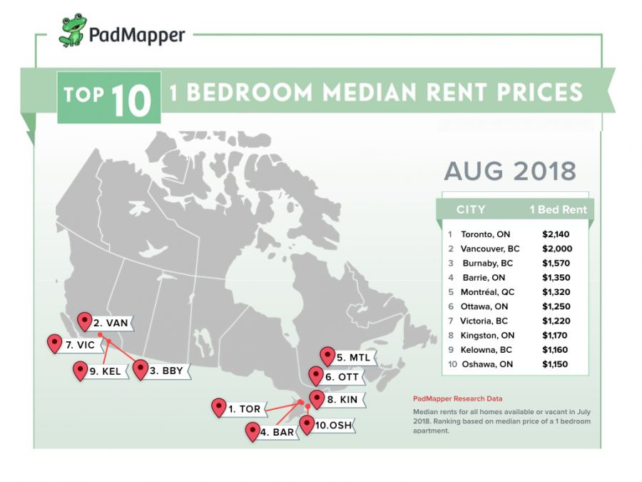 Here's the average cost of rent in major Canadian cities for August
