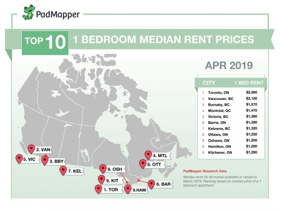 Here's the average cost of rent in major Canadian cities for April 2019