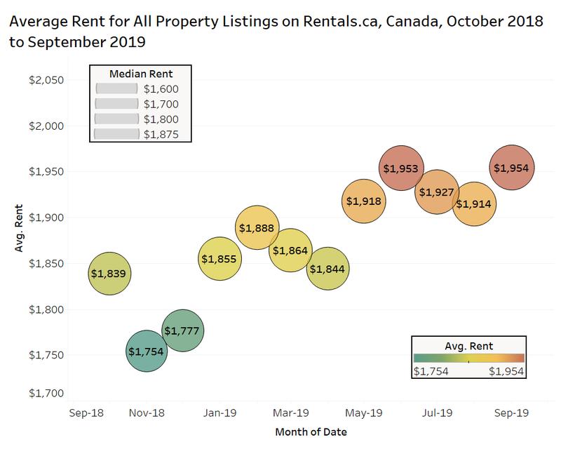 Average rent down in Kelowna, but still increasing across Canada