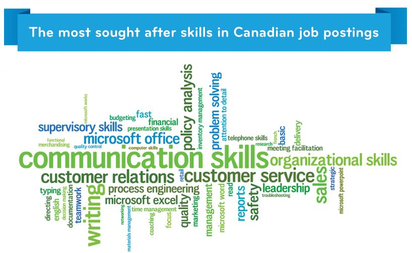 skills most sought after by employers