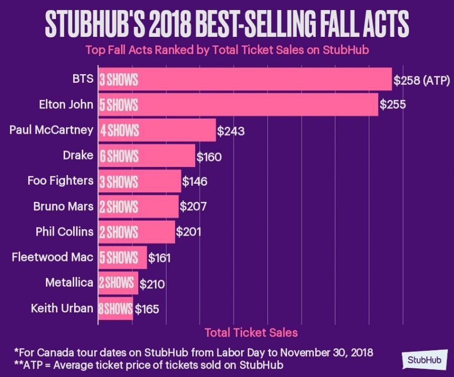 Bts Tops List Of Canada S Best Selling Fall Concerts