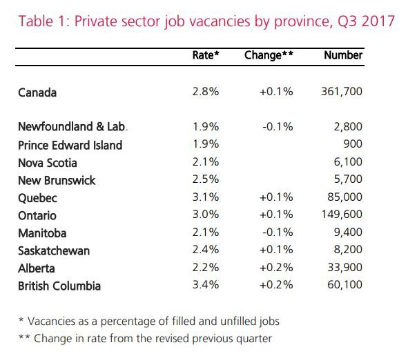 Industries with the most vacancies in Canada