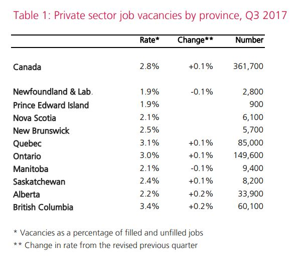 Job vacancies reach new heights; 361700 jobs left unfilled in Canada
