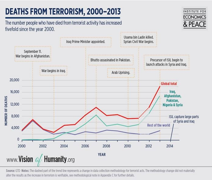 the impact of global terrorism essay Terrorism essay written here are in very easy and simple english language terrorism essay 1 (100 words) terrorism is the unlawful act of violence which is used by the terrorists to make people fear.