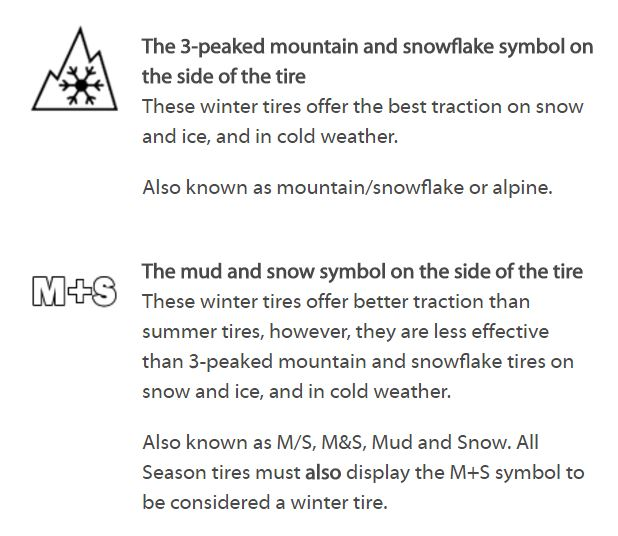 It Is Time To Put Your Winter Tires On