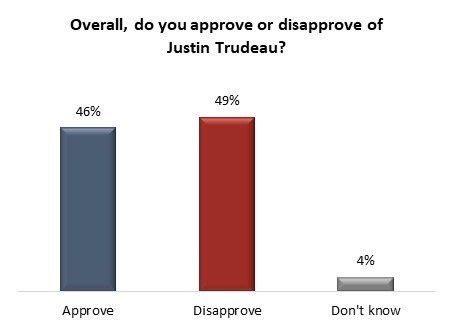 Trudeau's popularity falls below 50 per cent for the first time: Angus Reid Institute