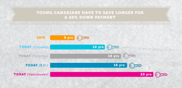 It takes the average B.C. resident 16 years to save for a down payment